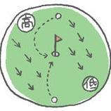 『【100切りゴルフ】スコアはパットで決まる。2パット死守ですんなり100切り。ゴルフスイングの極意 【ゴルフまとめ・ゴルフスイング基本 】』の画像