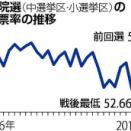 選挙 投票率 (^o^)/