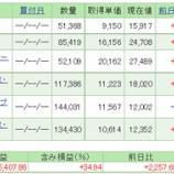 『平成31年4月7日時点の積立投資信託のトータルリターン☆彡』の画像