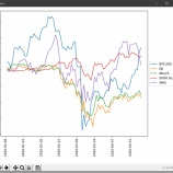 『Pythonで各アセットの年初来の騰落率をグラフ化する』の画像