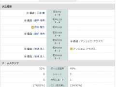 【 ゴール動画 】トゥーロン国際!U22日本代表、前半だけでチリ相手に5得点!