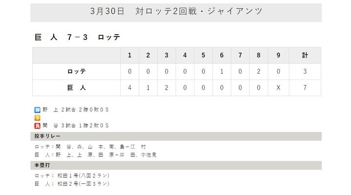今年も巨人2軍は強そう!増田大、和田、岸田、重信が絶好調!