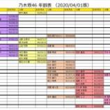 『超有能!!!ファンが作った『2020年度 乃木坂46 年齢表』がこちら!!!』の画像