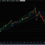 『エリオット波動によると株価暴落が近い』の画像