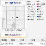 『5月28日の高橋由伸』の画像