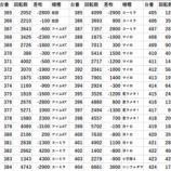 『ミュー川口芝 ジョーカー 20スロ全台差枚』の画像