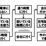 『発想技術25選(6)〜ゼロベース思考』の画像