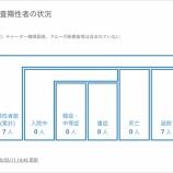 『浜松市内で確認された7名の感染者が全員陰性、退院して陽性者は0人になりました【5月11日時点のデータ】』の画像