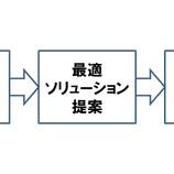 『ソリューション営業に求められる3つの視点、2つの思考』の画像