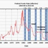 『「利上げ=株高」も2017年は横ばいで終わる理由』の画像