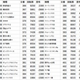 『12/21 123横浜西口 周年、並ばせ屋、回胴アンケ、ウルフくん』の画像