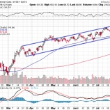 『【CVX】シェブロン、予想を下回る決算で強気のトレンド崩壊!株価は93ドルを目指す!』の画像