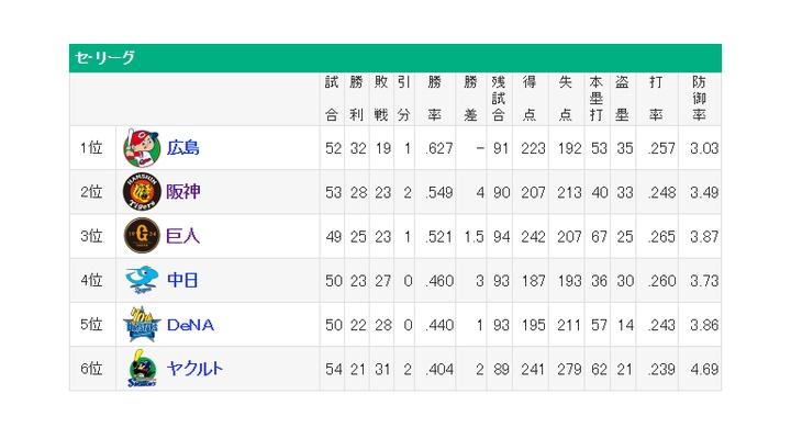 【 セリーグ順位表 】3位巨人と首位広島のゲーム差は5.5に・・・