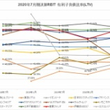 『2020年7月期決算J-REIT分析②安全性指標』の画像