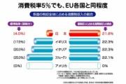 日本政府、消費税20%に引き上げと、所得税45%に引き上げを決定
