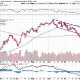 『【原油】強気の三角保ち合いでエネルギー株が暴騰する!』の画像