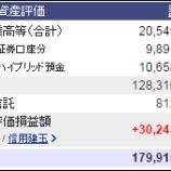 『今週末(1月29日)の保有資産評価額。1億7991万906円。マイナス金利政策決定』の画像