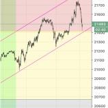 『日経平均株価反転中』の画像