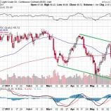 『【原油】OPEC分裂危機で原油先物相場が急落!』の画像