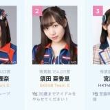 第10回AKB48世界選抜総選挙の順位結果、1位 松井珠理奈・2位 須田亜香里・3位 宮脇咲良