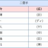 『モタと吉川大幾へのベストナイン投票はさすがに酷い』の画像