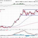 『米経済は好調もドル円の方向感は乏しい』の画像