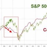 『暴落の予兆?企業収益に対して株価が高すぎる件』の画像
