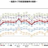 『観光庁-宿泊旅行統計調査(2019年10月)』の画像