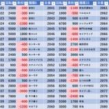 『12/28 エスパス高田馬場本店 金パト』の画像