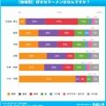 【衝撃】「好きなラーメン」人気ランキング はたして1位はwwww
