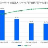 『日本リート投資法人の第24期(2017年12月期)決算・一口当たり分配金は9,211円』の画像