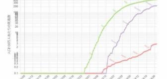 原口一博(佐賀)「日本のグラフは山が見えない!上がり続けている!」(累計値を見ながら)