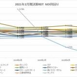 『2021年2月期決算J-REIT分析①収益性指標』の画像