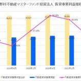『野村不動産マスターファンド投資法人・第12期(2021年8月期)決算・一口当たり分配金は3,288円』の画像