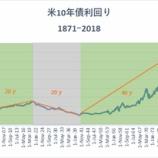 『米10年債利回り長期上昇トレンド入りで投資家は株を売るべきか』の画像