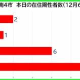 『【新型コロナ】新たな陽性数 12月6日(日)、戸田市2人・蕨市1人・川口市6人・さいたま市11人。埼玉県は105例発表。』の画像