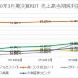 『2020年3月期決算J-REIT分析①収益性指標』の画像