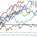 『Market Anomalies - Seasonality of Dow Jones index』の画像