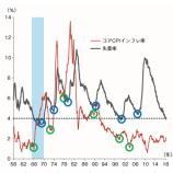 『米国のインフレ加速がリセッションの原因となる理由』の画像
