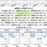 『【乃木坂46】19thシングル『逃げ水』個別握手会 第19次完売状況』の画像