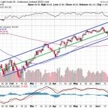 『【大幅続伸】冷静さを取り戻す株式市場にガッカリする臆病な投資家たち。』の画像