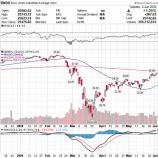 『米国株は二番底の危機から完全に脱却したか』の画像