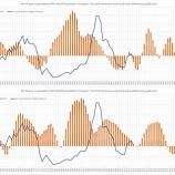 『支出の波とグレートローテーションで読み解く2年後』の画像