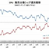 『【AMD】インテルをぶち抜いたアドバンスド・マイクロ・デバイセズ!アナリスト目標株価引き上げ、米中貿易戦争緩和も材料視され+7%と大幅高。』の画像