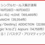 『[朗報] =LOVE 6thシングル「ズルいよ ズルいね」ビルボード初動3日間売上165,465枚! 1位!!!【イコラブ、ノイミー】』の画像