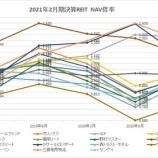 『2021年2月期決算J-REIT分析③その他の分析』の画像