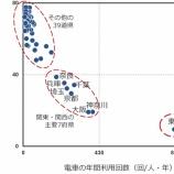 『圧倒的な電車社会である東京を考察する』の画像