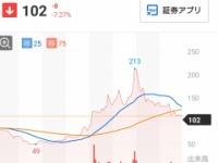 【悲報】SKE48運営の親会社、乃木坂バブルが終了wwwwwwww