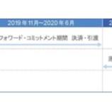 『福岡リート投資法人・福岡県の物流施設ロジシティ若宮の取得を発表』の画像