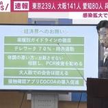 『【安倍政権】西村大臣、経済界へお願い…「テレワーク70%、体調の悪い人は出勤させずPCR検査を勧める、会合は控える、COCOAの導入促進」』の画像